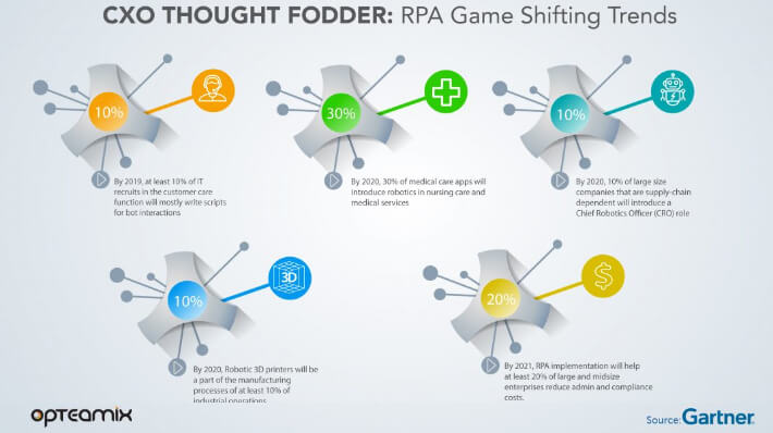 CXO THOUGHT FODDER: RPA Game Shifting Trends